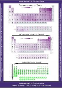 Chart of EN, IE, AR