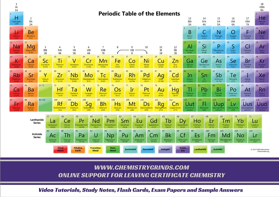 Periodic table charts chemistry academy periodic table hd gamestrikefo Images